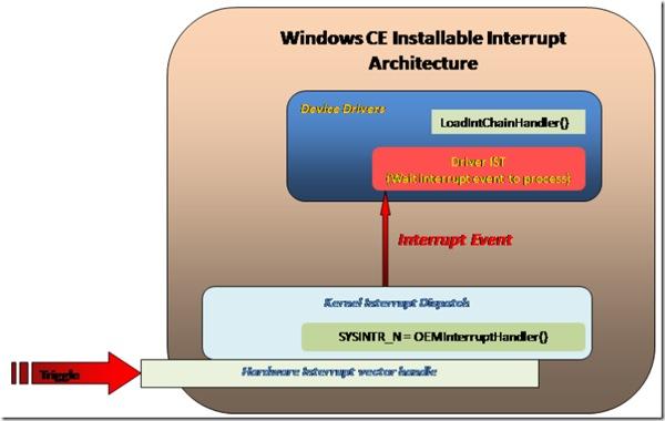 WinCE_Interrupt